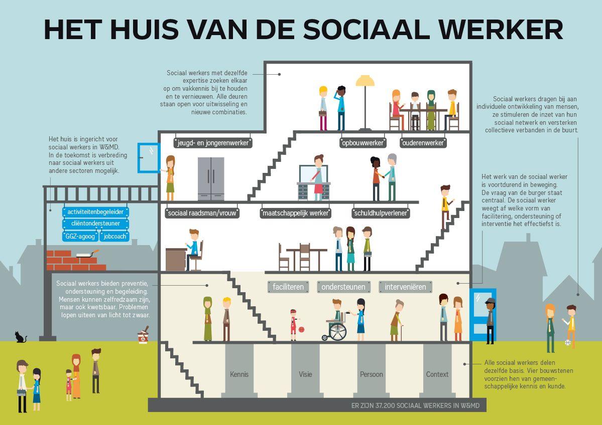 Huis Van De Sociaal Werker